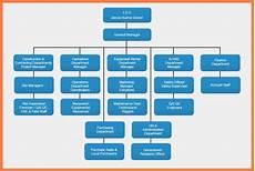 In Company Chart 8 Company Organizational Chart Company Letterhead