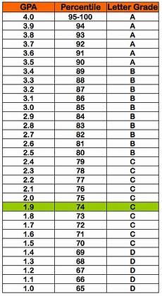 College Gpa Scale 1 9 Gpa 74 Percentile Grade C Letter Grade