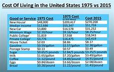 Cost Of Living Chart By Year Comparing The Cost Of Living Between 1975 And 2015 You