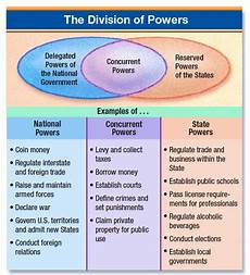 Federalism Powers Chart Divisions Of Power Chart Pearltrees