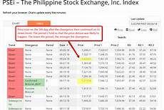 Psei Index Historical Chart Stocks We Chart Logbook A Typical Day In The Life Of A User