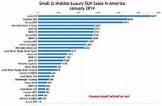 Suv Comparison Chart 2017 Usa Luxury Suv Sales Chart January 2014 Gcbc