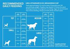 Puppy Food Chart By Age Staffordshire Bull Terrier Dietary Requirements What To