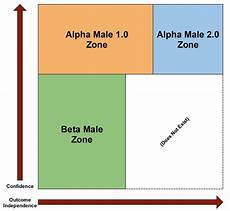 Alpha Chart Charts Where You Fall On The Alpha Beta Scale The