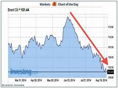 Brent Oil Price Live Chart Oil Prices Are A Summer Business Insider