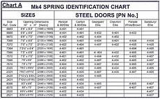 Spring Conversion Chart Considering The Garage Door Spring Sizes Before Replacing