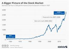 Stock Market Participation Rate Chart Chart A Bigger Picture Of The Stock Market Statista