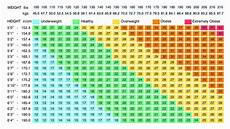 Bsa Weight Chart How To Calculate Your Bmi Scouterlife
