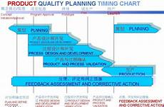 Product Quality Planning Timing Chart 产品质量先期策划 Mba智库百科