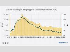Jumlah Penduduk Indonesia 2019 Mencapai 267 Juta Jiwa