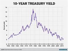 Canada 10 Year Bond Yield Chart Hsbc Forecasting 1 50 Us 10 Year Bond Yield In 2016