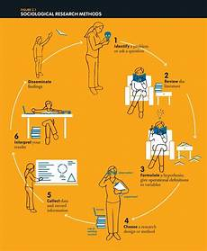 Research Design In Sociology Sociological Research Methods Infographic Research