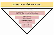 Federalism Powers Chart Federalism Basic Structure Of Government United States