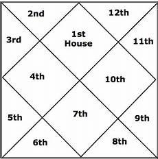 Yoga Calculator In Birth Chart Raj Yoga Calculator Amtyoga Co