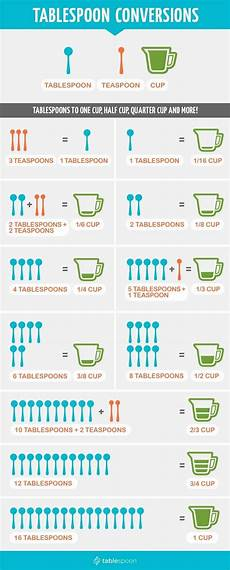 Tablespoon Measurement Chart Measurement Conversions Tablespoon Teaspoon And Cups