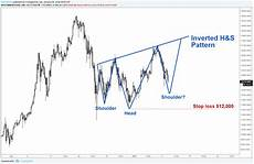 Inverted Head And Shoulders Chart Pattern Tradingview Invert Chart Trading