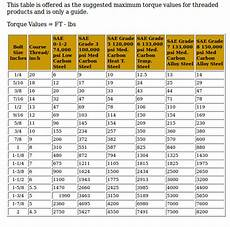 Torque Value Chart For Ss Bolts Model T Ford Forum Magnet Bolts