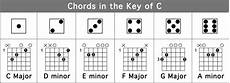 C Major Guitar Chord Chart Chord Families Play Songs While Learning To Play Guitar