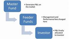 Master Feeder Structure Chart Master Feeder Fund Lesson Free Online Lesson Explaining