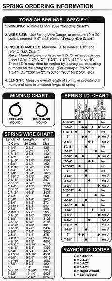 Spring Conversion Chart How To Replace Garage Door Torsion Springs 2017 Update