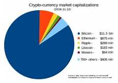 Crypto Chart Compare Cryptocurrency Wikipedia