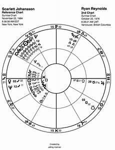 Johansson Birth Chart Coupled Up Sagittarius Johansson And Scorpio