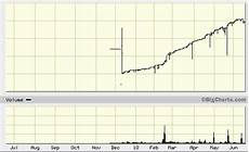 Tim Sykes Chart Patterns One Of My Favorite Penny Stock Chart Patterns Chart