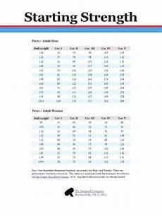 Average Strength Chart What Is The Average Physical Strength For A Man Quora