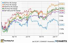 Ge Chart General Electric Company Disappoints Again What It