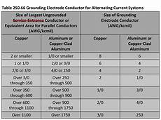 Grounding Conductor Size Chart Table 250 66 Grounding Electrode Conductor For Alternating