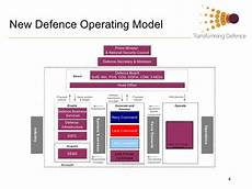 Mod Capability Sponsor Organisation Chart Ministry Of Defence Ideas Management
