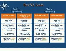 Leasing Vs Buying A Car Buying Vs Leasing A Car Smith Partners Wealth Management