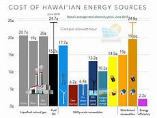 Energy Cost Chart Hawaii S Net Metering Alternative Comes Up Way Short