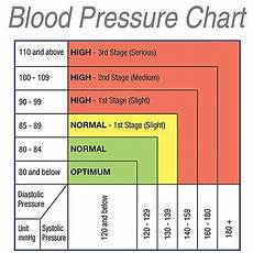 Blood Pressure Tables Colour Changing Blood Pressure Monitor Stressnomore