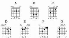 C Major Guitar Chord Chart Guitar Chords Guitar Major Chord Charts