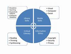 Visual Literacy Definitions Research And Evidence Introduction To Public Communication