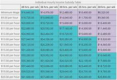 Yearly Salary To Hourly Chart Hourly To Annual Income Steve Shorr Insurance Health