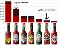 Tabasco Scoville Chart Sauces Stuffed Peppers