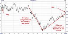 Bhp Price Chart Selling Bhp Billiton After Its Recent Share Price Gains