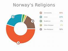Denmark Religion Pie Chart Culture And Social Development Norway
