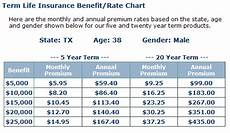 Colonial Penn Rate Chart 2019 Colonial Penn Life Insurance Quote 11 Quotesbae