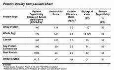 Protein Efficiency Ratio Chart Iron Mag Labs Complete Protein Review Muscle Sport Magazine