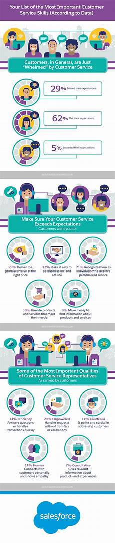 Customer Service Skills List Your List Of The Most Important Customer Service Skills
