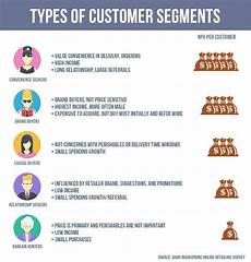 Customer Segmentation How Well Do You Really Know Your Customers The Vtiger Blog