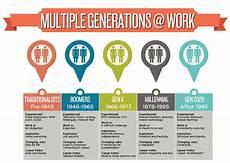 Generation Y Workforce Designing Spaces That Work For A Multigenerational Workforce