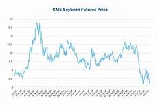 why soybeans are a proxy for the trade war seeking alpha