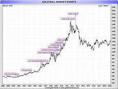 Gold Price Chart Now Gold Price Today Price Of Gold Per Ounce Gold Spot