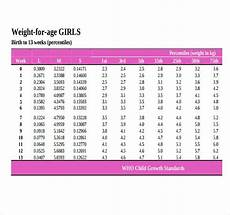 Infant Height Weight Chart 9 Word Height Weight Chart Templates Free Download Free