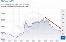 Exchange Rate Chart 10 Years Qrops Japan Qrops Videos