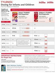 Tylenol Motrin Chart Correct Tylenol And Motrin Dosing For Infants And Children
